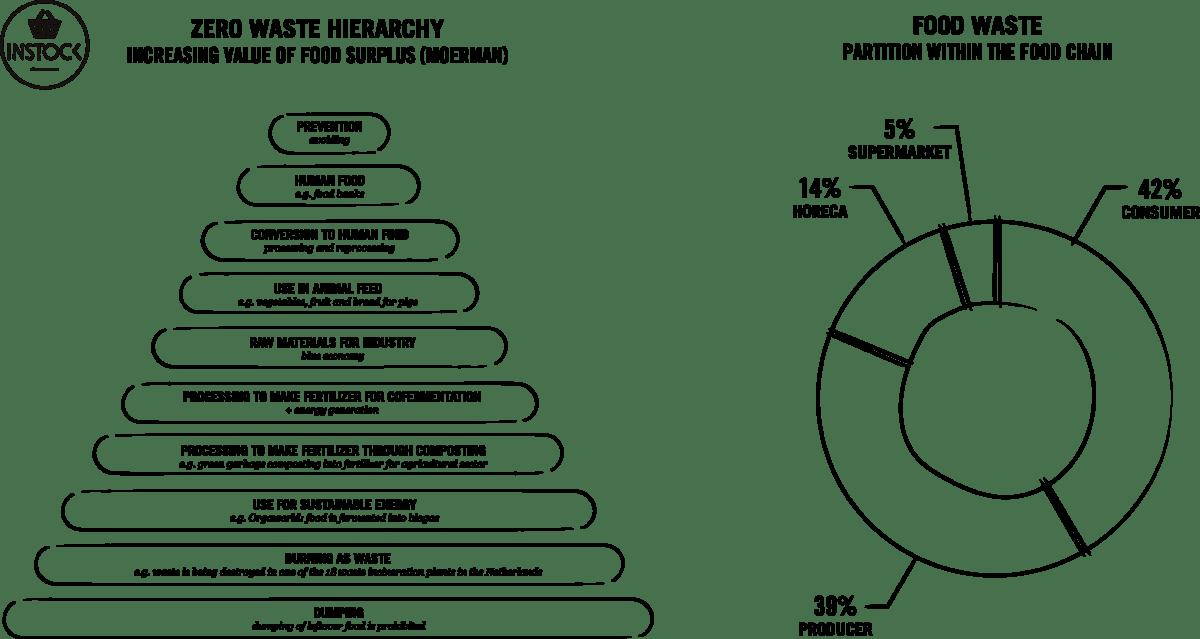Zeo Waste hierarchy